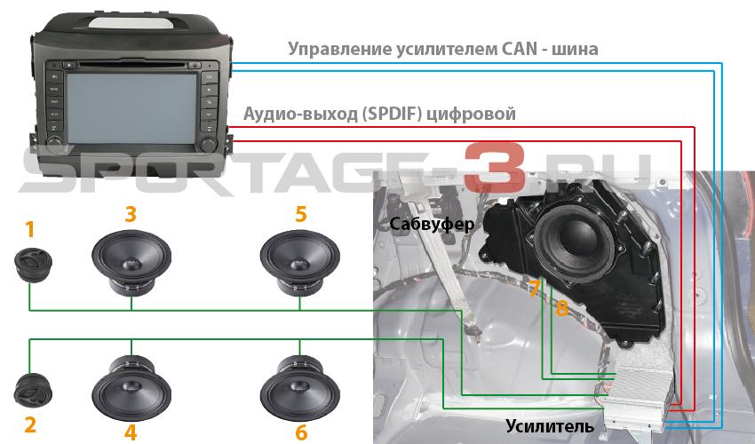 аудио система Киа Спортейдж 3